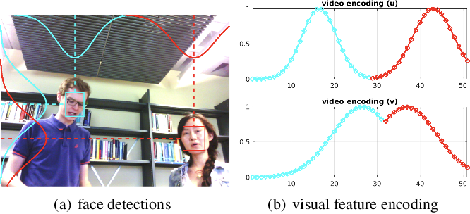 Figure 1 for Multi-target DoA Estimation with an Audio-visual Fusion Mechanism