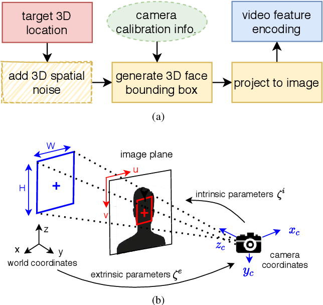 Figure 3 for Multi-target DoA Estimation with an Audio-visual Fusion Mechanism