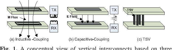 Figure 1 from Evaluation of using inductive/capacitive-coupling