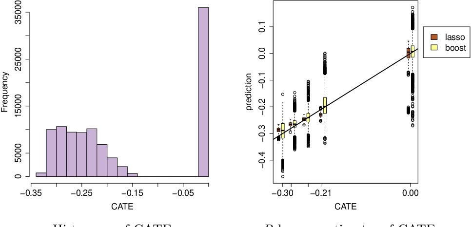 Figure 1 for Quasi-Oracle Estimation of Heterogeneous Treatment Effects