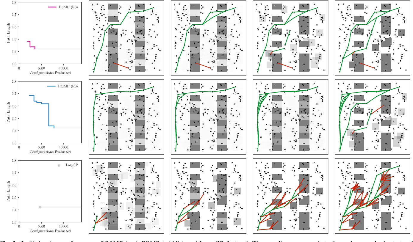 Figure 3 for Posterior Sampling for Anytime Motion Planning on Graphs with Expensive-to-Evaluate Edges