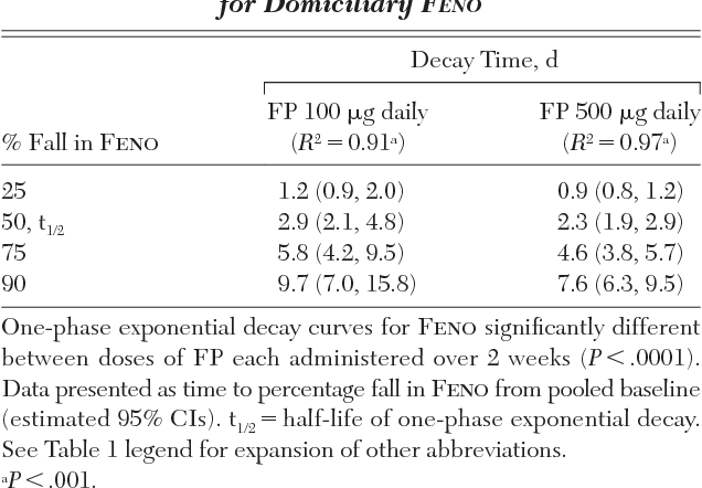 Table 2— Exponential One-Phase Decay Time for Domiciliary F ENO