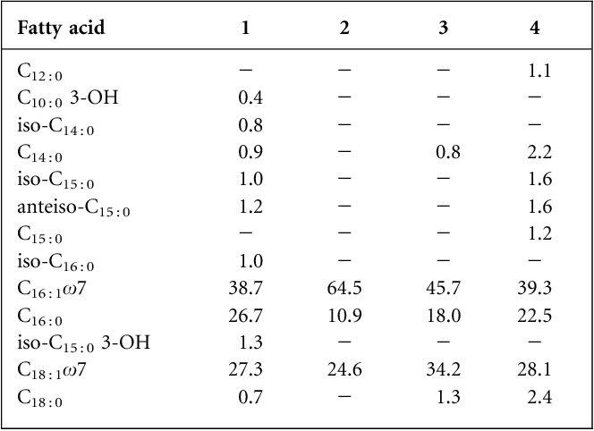 Table 3. Comparison of the cellular fatty acid contents of strains BLT, G1T, Thiothrix sp. CT3 and T. fructosivorans I
