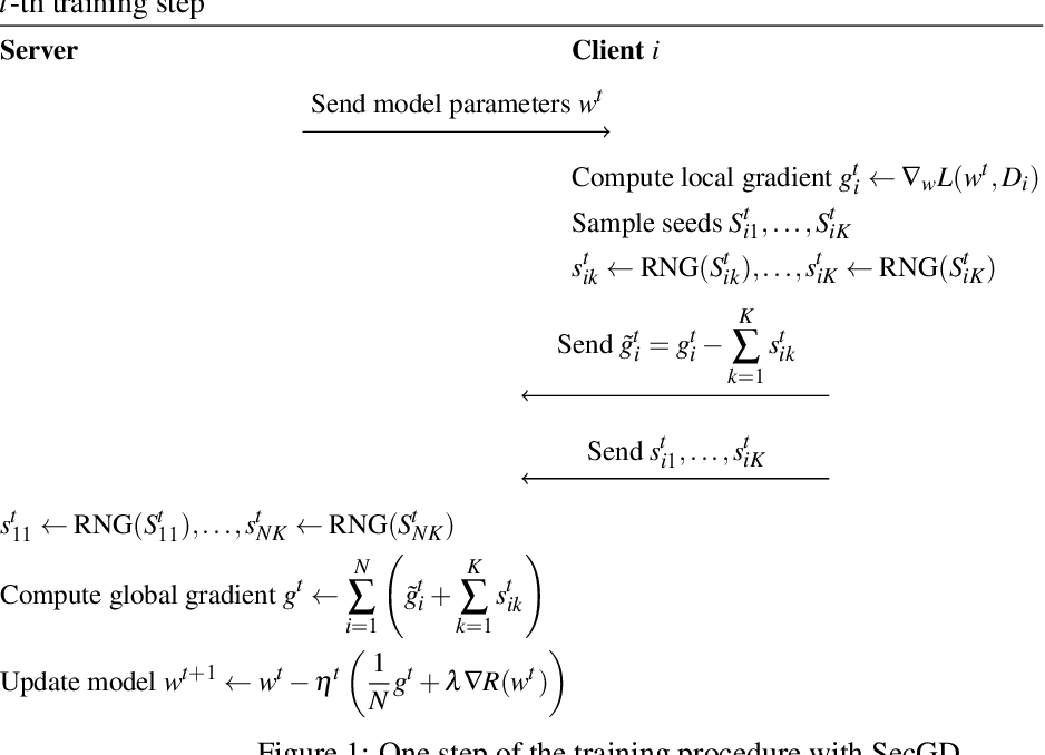 Figure 1 for Privacy-Preserving Distributed Learning with Secret Gradient Descent