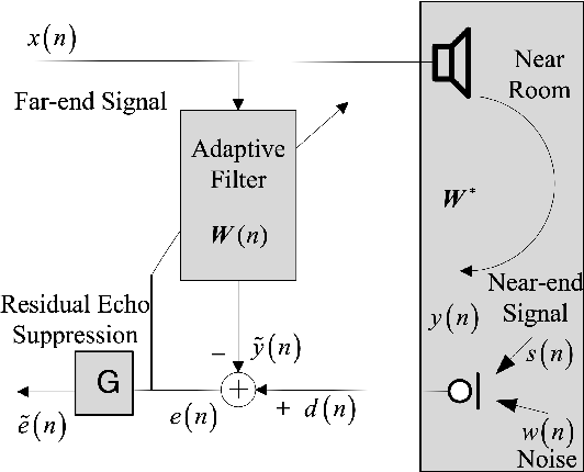 Figure 1 for Joint Echo Cancellation and Noise Suppression based on Cascaded Magnitude and Complex Mask Estimation