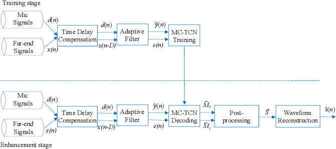 Figure 3 for Joint Echo Cancellation and Noise Suppression based on Cascaded Magnitude and Complex Mask Estimation