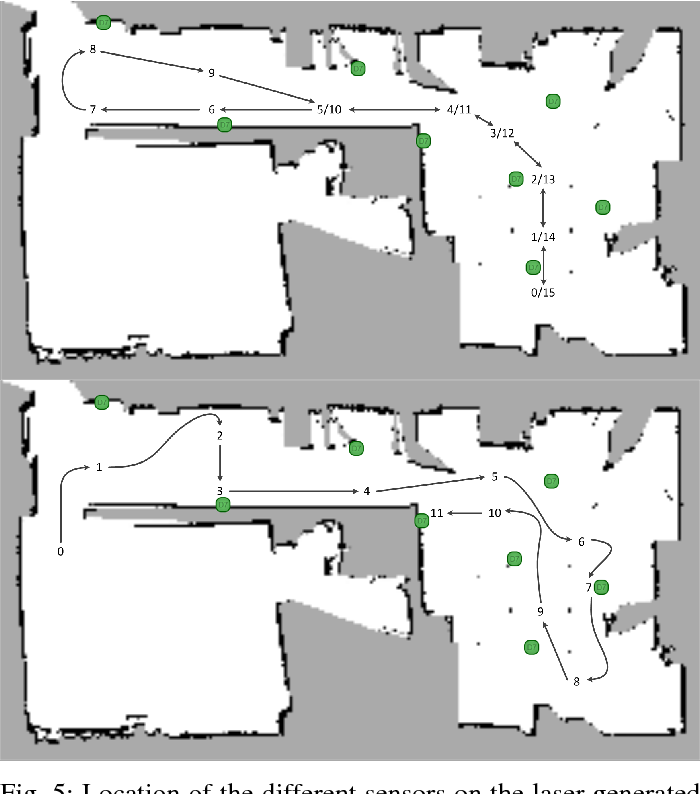 Fig. 5: Location of the different sensors on the laser generated floorplan.