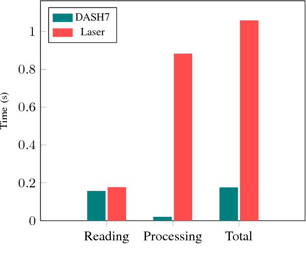 Fig. 9: Shows the time it takes for reading a measurement from the DASH7 tags and laser range finder, and applying the measurement in the particle filter.