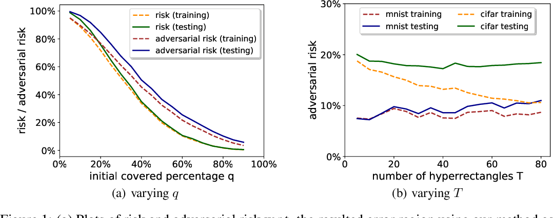 Figure 1 for Empirically Measuring Concentration: Fundamental Limits on Intrinsic Robustness