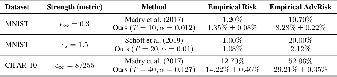 Figure 3 for Empirically Measuring Concentration: Fundamental Limits on Intrinsic Robustness