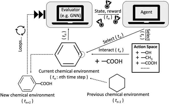 Figure 4 for An In-depth Summary of Recent Artificial Intelligence Applications in Drug Design