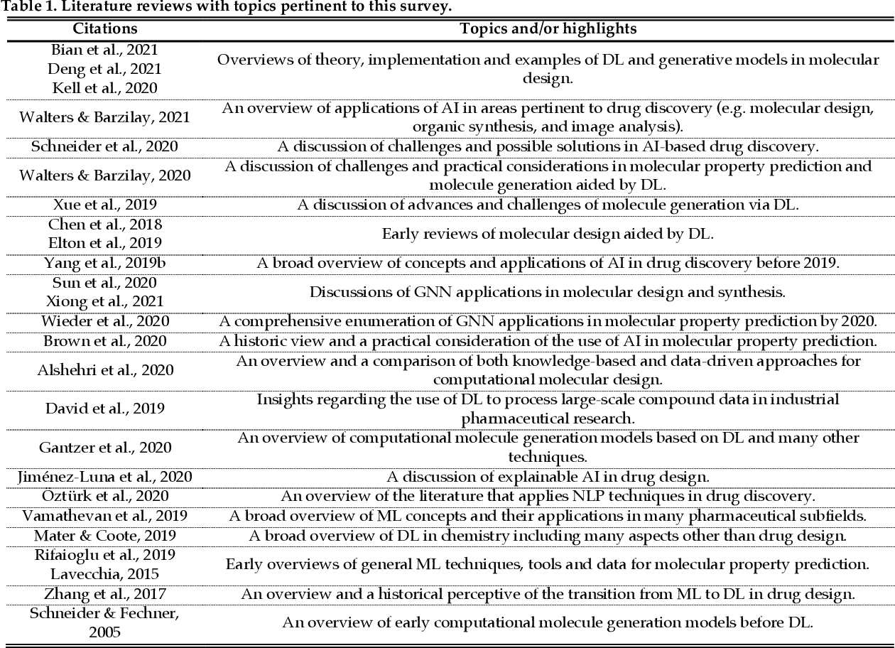 Figure 1 for An In-depth Summary of Recent Artificial Intelligence Applications in Drug Design