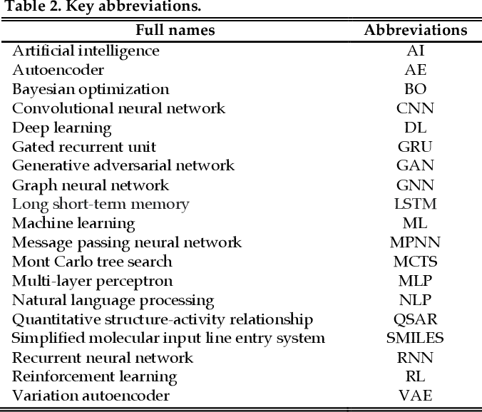 Figure 3 for An In-depth Summary of Recent Artificial Intelligence Applications in Drug Design