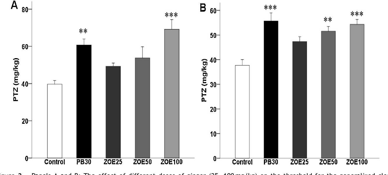 Figure 2 Panels A and B: The effect of different doses of ginger (25—100 mg/kg) on the threshold for the generalized clonic seizures 2-h before PTZ injection (panel A) and 24-h before PTZ injection (panel B) in the i.v. PTZ seizure threshold test in mice. grou tal; Z