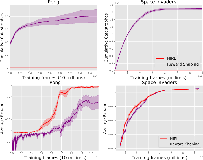 Figure 3 for Trial without Error: Towards Safe Reinforcement Learning via Human Intervention