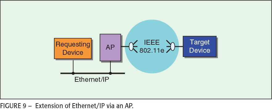 Hybrid wired/wireless networks for real-time communications ...
