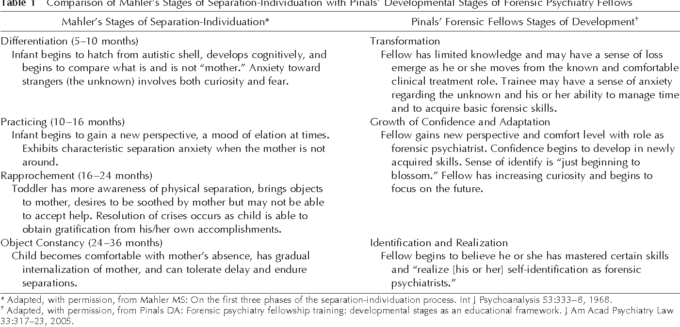 PDF] Commentary: developmental stages of forensic psychiatry