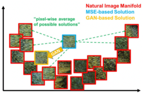 Figure 3 for Generative Adversarial Networks (GANs): Challenges, Solutions, and Future Directions