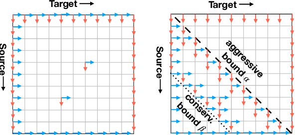 Figure 2 for Simultaneous Translation with Flexible Policy via Restricted Imitation Learning