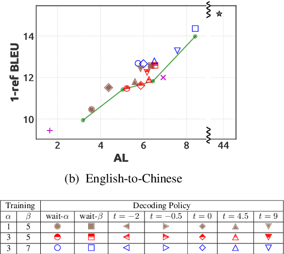 Figure 4 for Simultaneous Translation with Flexible Policy via Restricted Imitation Learning
