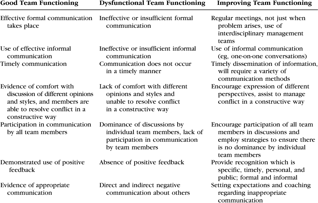 Table 5 from Diagnosing and improving functioning in