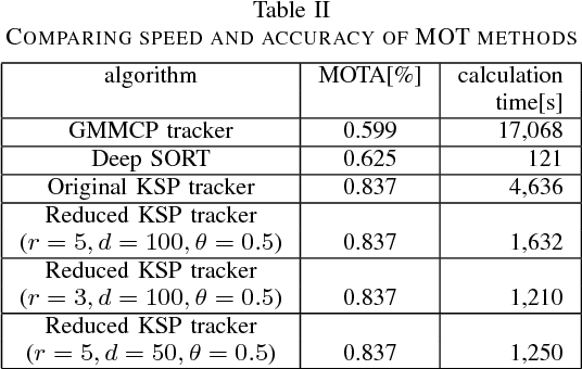 Table II from Mobility Optimization on Cyber Physical System