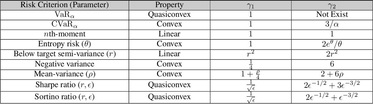 Figure 1 for Near-Optimal MNL Bandits Under Risk Criteria