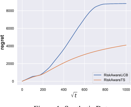 Figure 2 for Near-Optimal MNL Bandits Under Risk Criteria