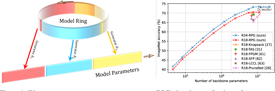 Figure 1 for Recurrent Parameter Generators