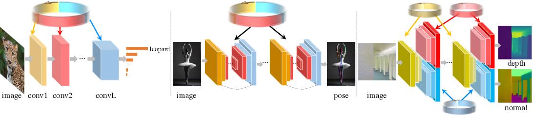 Figure 2 for Recurrent Parameter Generators