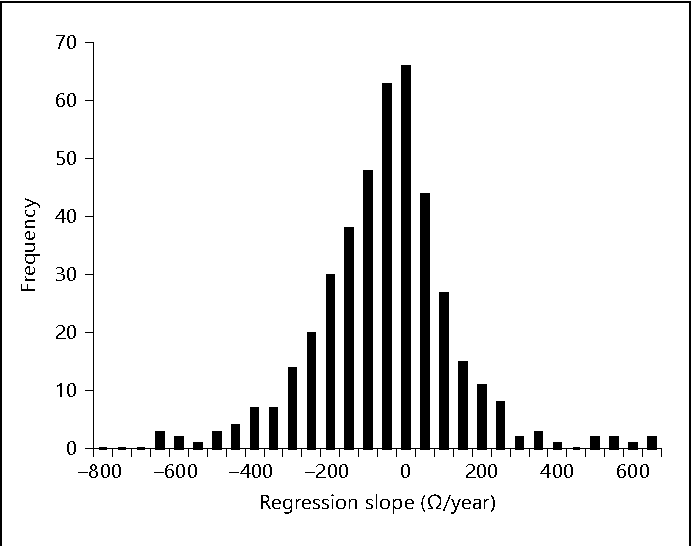Fig. 2. Variation in impedance trends by contact. Figure illustrates distribution of slopes from individual simple linear regression analysis of impedances calculated for each contact. Mean = –80 Ω/ year; standard deviation = 183 Ω/year; 72% of the slopes were negative. Compare mean slope to the mixed linear regression effect size of –73 Ω/year.