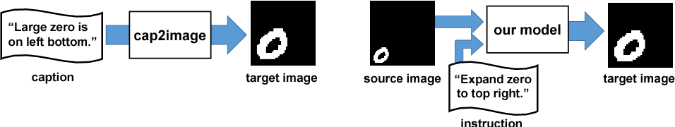 Figure 1 for Interactive Image Manipulation with Natural Language Instruction Commands