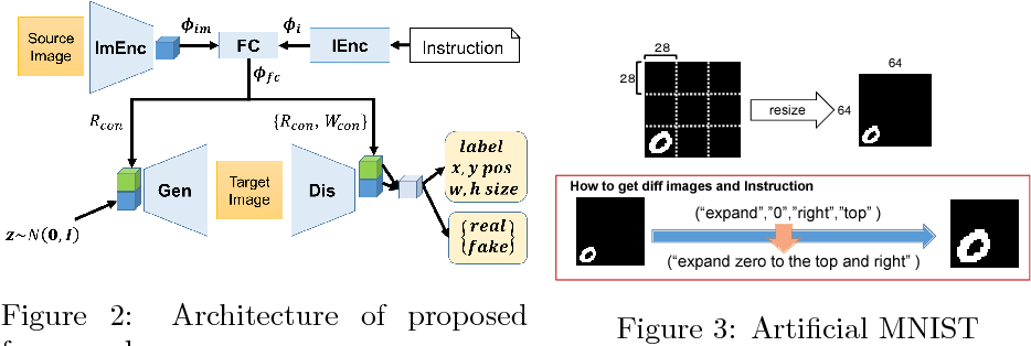 Figure 2 for Interactive Image Manipulation with Natural Language Instruction Commands