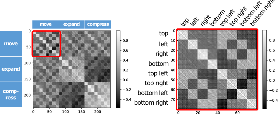 Figure 4 for Interactive Image Manipulation with Natural Language Instruction Commands