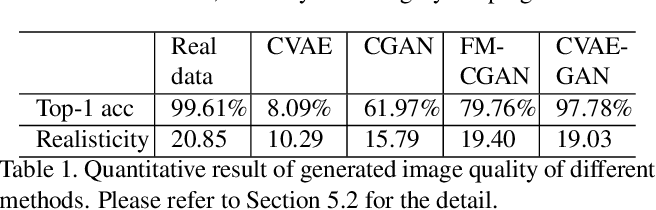 Figure 2 for CVAE-GAN: Fine-Grained Image Generation through Asymmetric Training