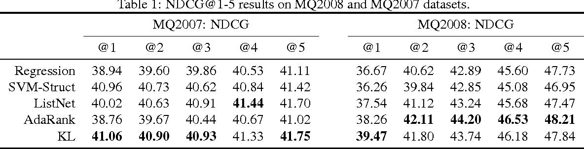 Figure 2 for Loss-sensitive Training of Probabilistic Conditional Random Fields