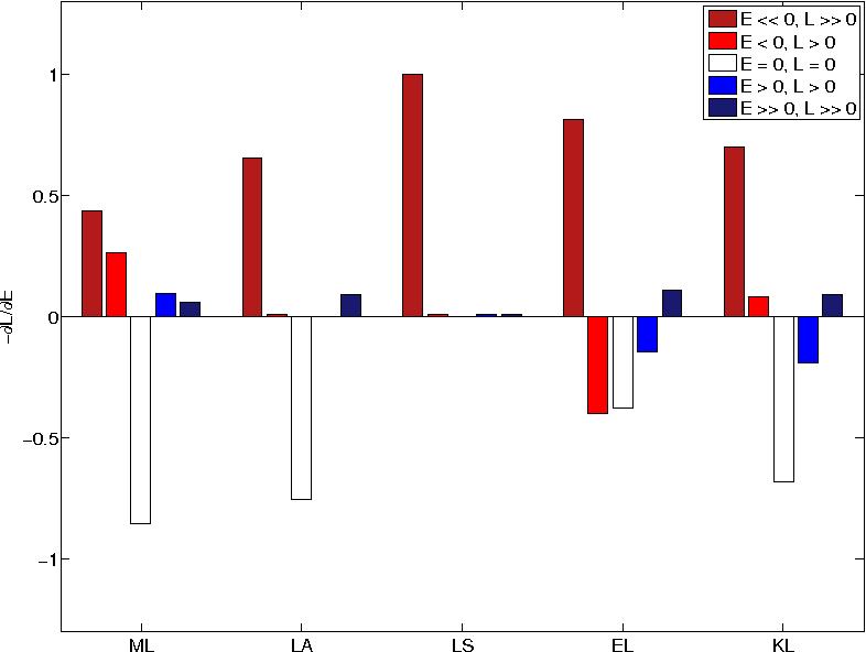 Figure 1 for Loss-sensitive Training of Probabilistic Conditional Random Fields