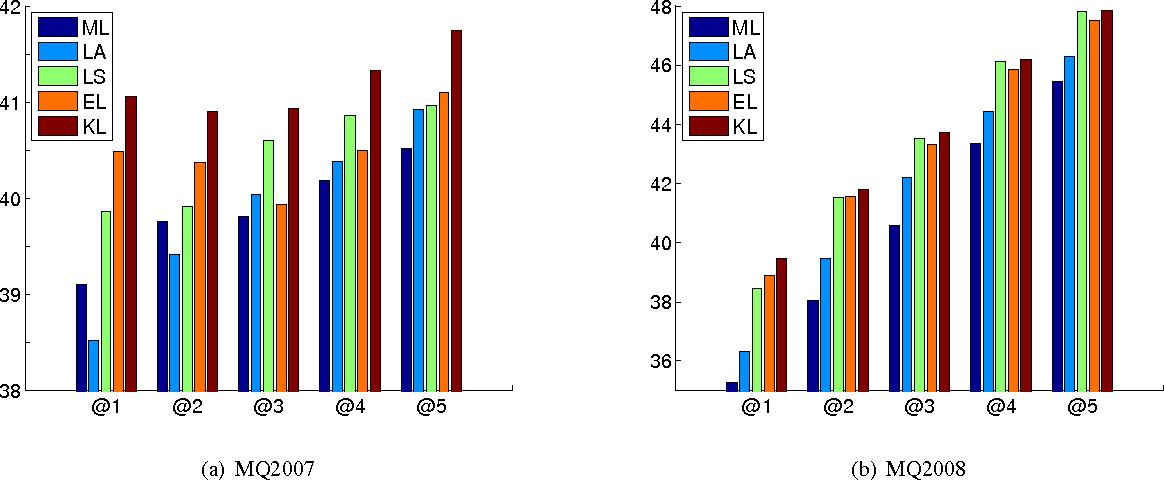 Figure 3 for Loss-sensitive Training of Probabilistic Conditional Random Fields