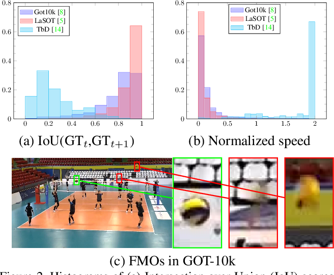 Figure 3 for FMODetect: Robust Detection and Trajectory Estimation of Fast Moving Objects