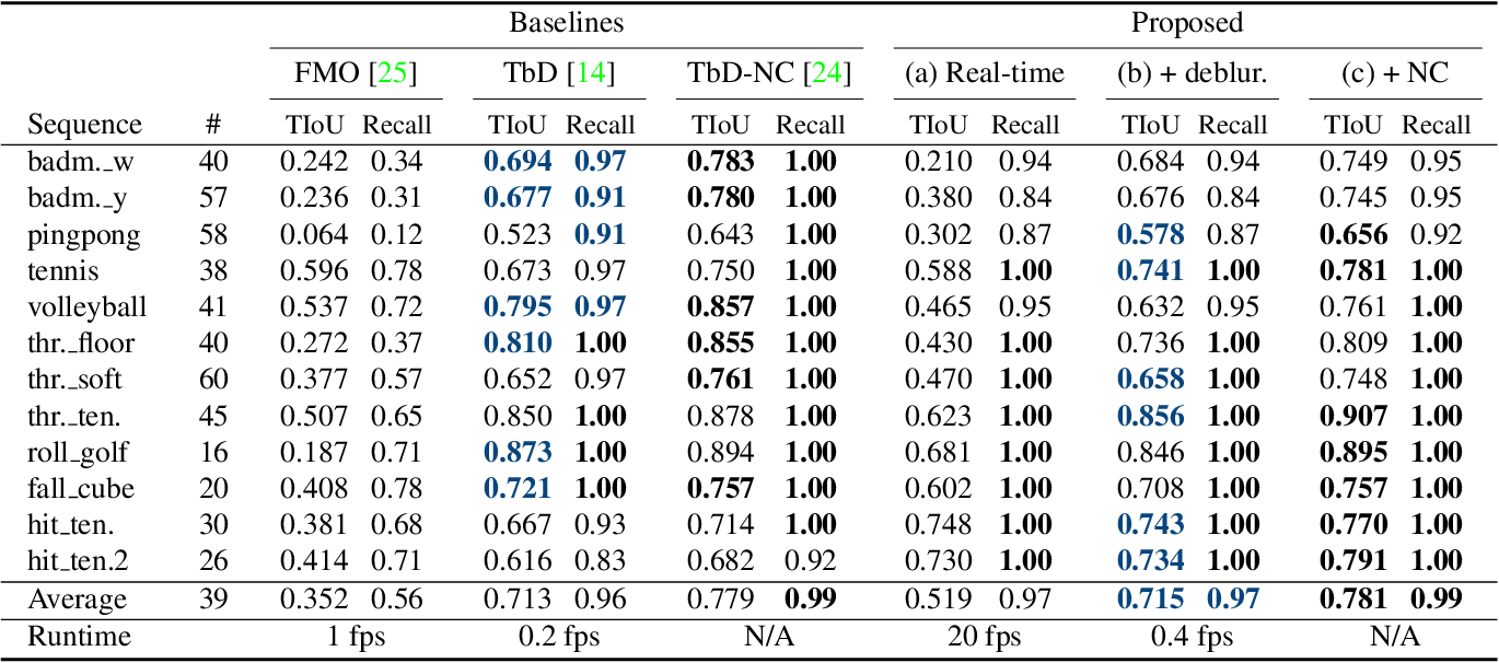 Figure 2 for FMODetect: Robust Detection and Trajectory Estimation of Fast Moving Objects