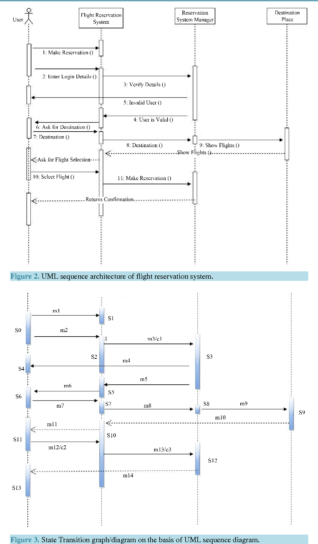 An integration of uml sequence diagram with formal specification figure 2 ccuart Choice Image