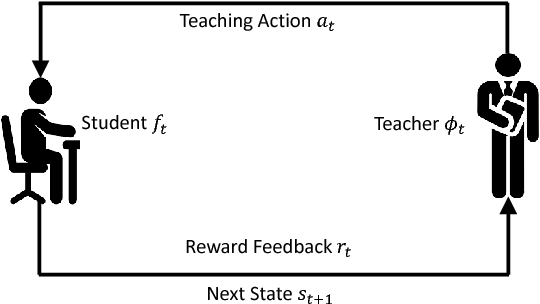 Figure 1 for Learning to Teach