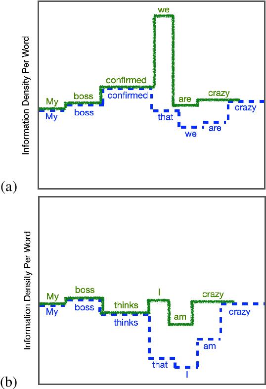 Figure 1 for A Cognitive Regularizer for Language Modeling