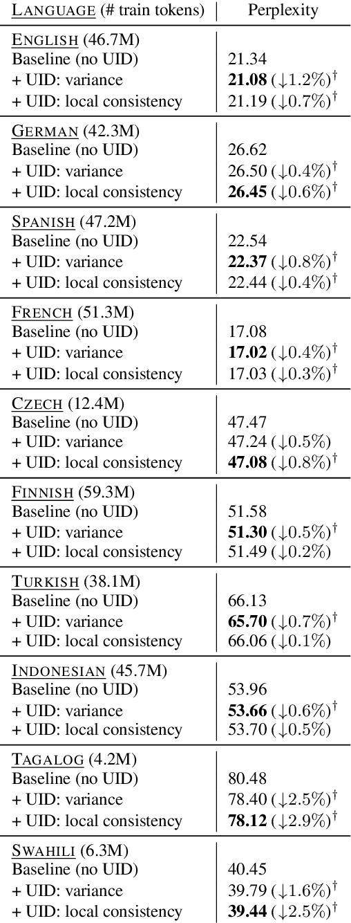 Figure 2 for A Cognitive Regularizer for Language Modeling