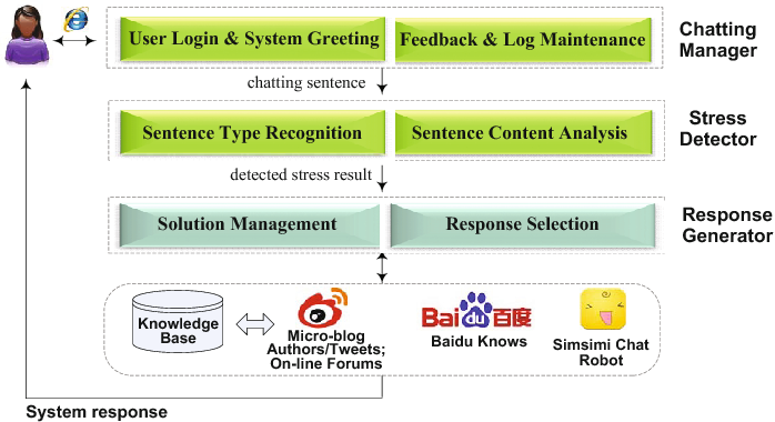Figure 1 from TeenChat: A Chatterbot System for Sensing and