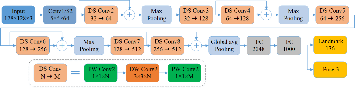Figure 1 for A Driver Fatigue Recognition Algorithm Based on Spatio-Temporal Feature Sequence