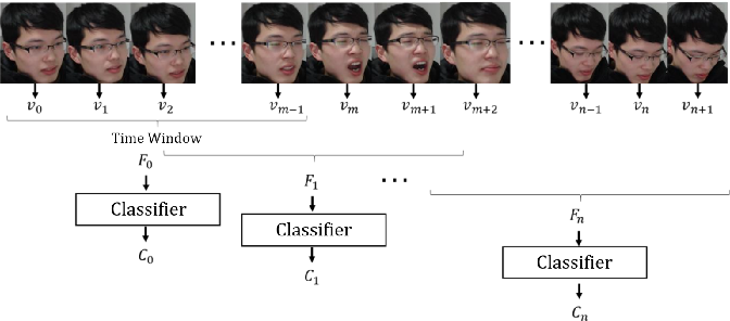 Figure 3 for A Driver Fatigue Recognition Algorithm Based on Spatio-Temporal Feature Sequence