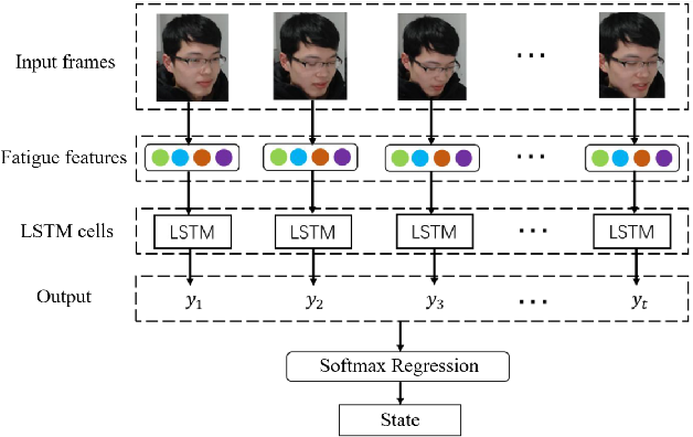 Figure 4 for A Driver Fatigue Recognition Algorithm Based on Spatio-Temporal Feature Sequence