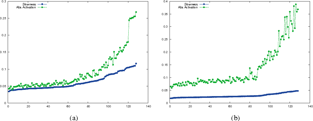 Figure 3 for Unsupervised Feature Learning from Temporal Data
