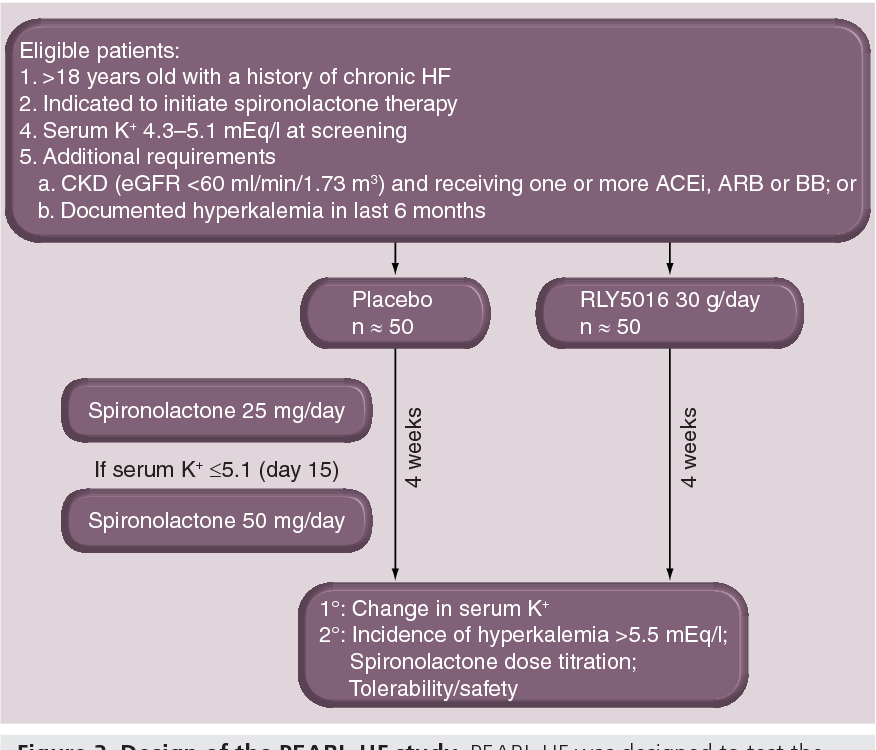 Figure 3 from PEARL-HF: prevention of hyperkalemia in patients with